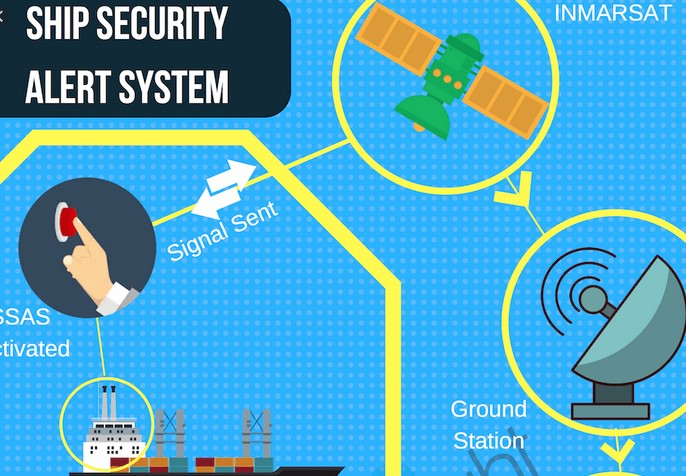 Security alarm Administration Plan As well as Software program Which has Assisted Within Price Usefulness